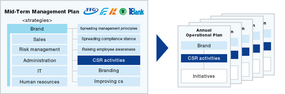 Melding of CSR and Business Strategy